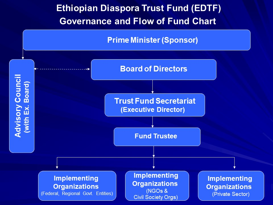 Governance   Ethiopian Diaspora Trust Fund