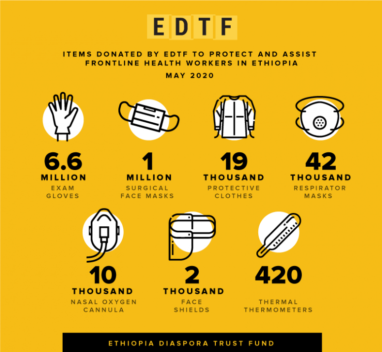 EDTF-COVID-19_donated-items_05.2020